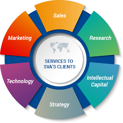 Graphic: Services to SVA's Clients: Marketing, Sales, Research, Technology, Strategy and Intellectual Capital.